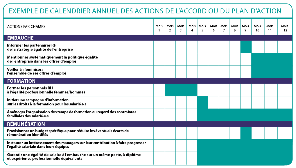 exemple calendrier formation